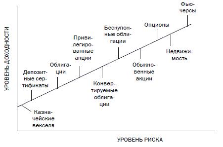 риск и инвестиции