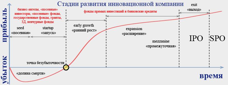 стадии развития стартапа